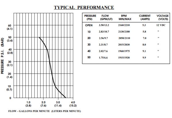 curva de presión de la bomba de demanda