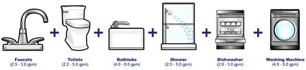 Tasa de flujo de caudal por aplicación